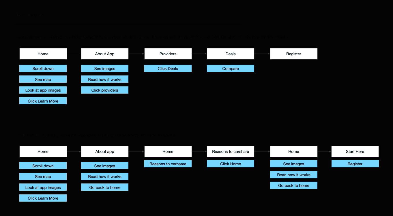 Web – Carjump account and registration