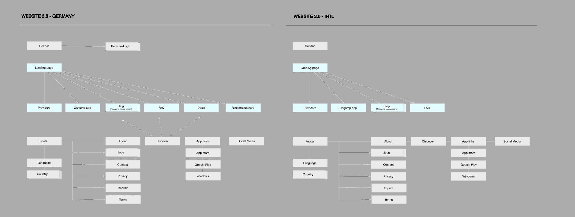 sitemap 3.0