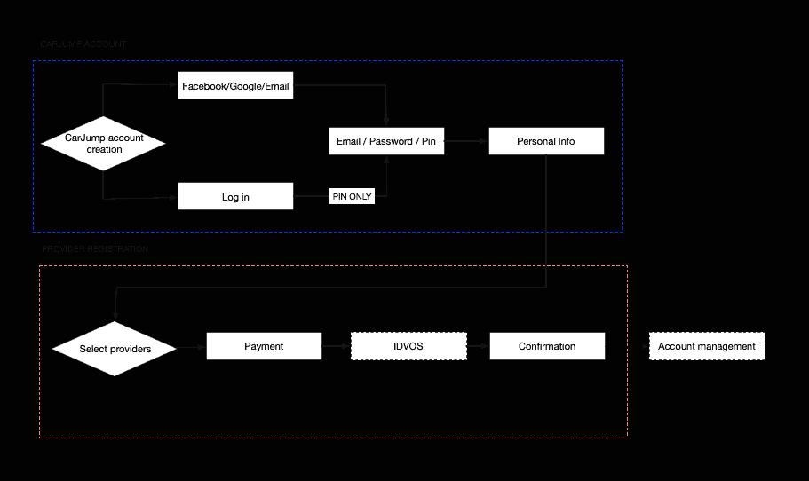 web_userflow